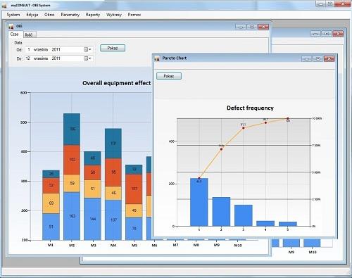 System monitorowania produkcji - wykresy